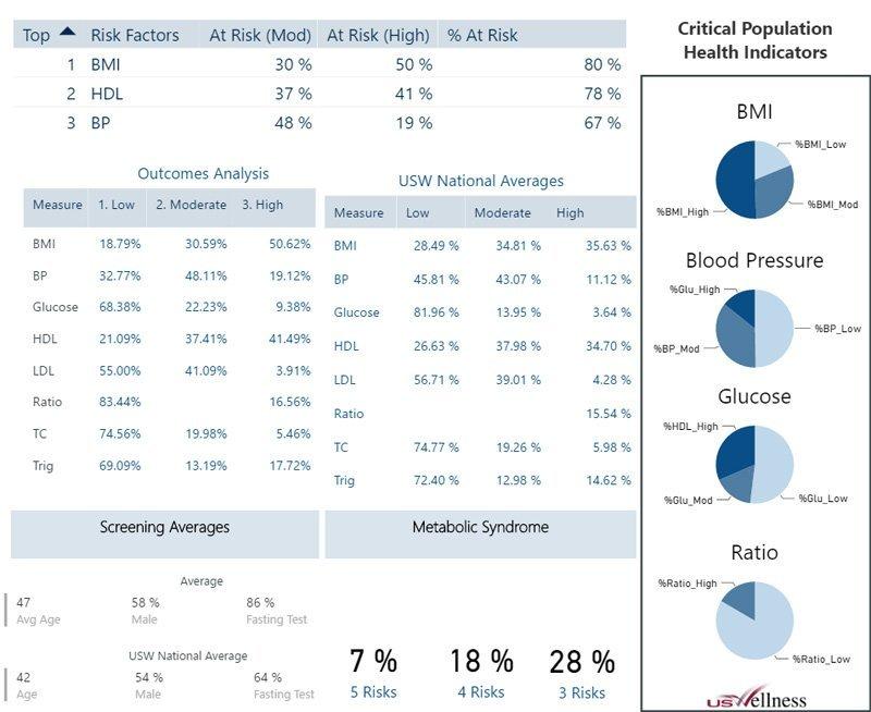 Health risk factors chart